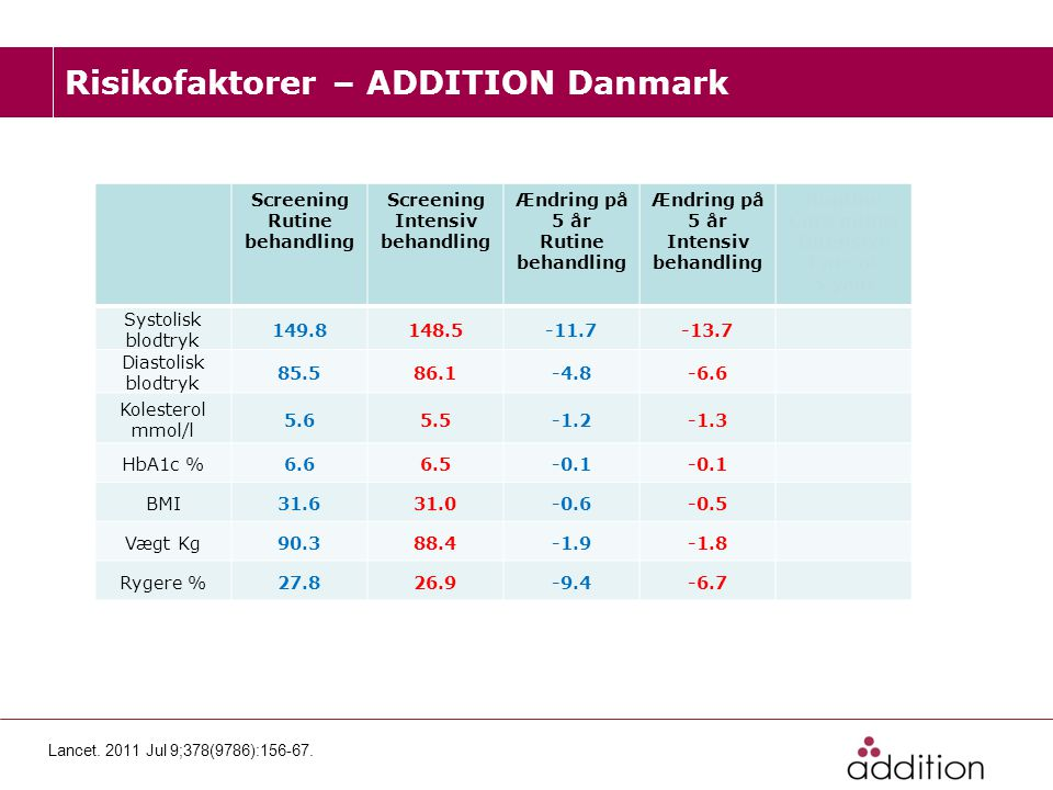 Risikofaktorer – ADDITION Danmark