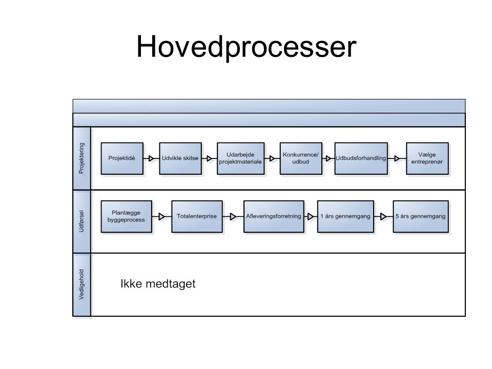 Hovedprocesser