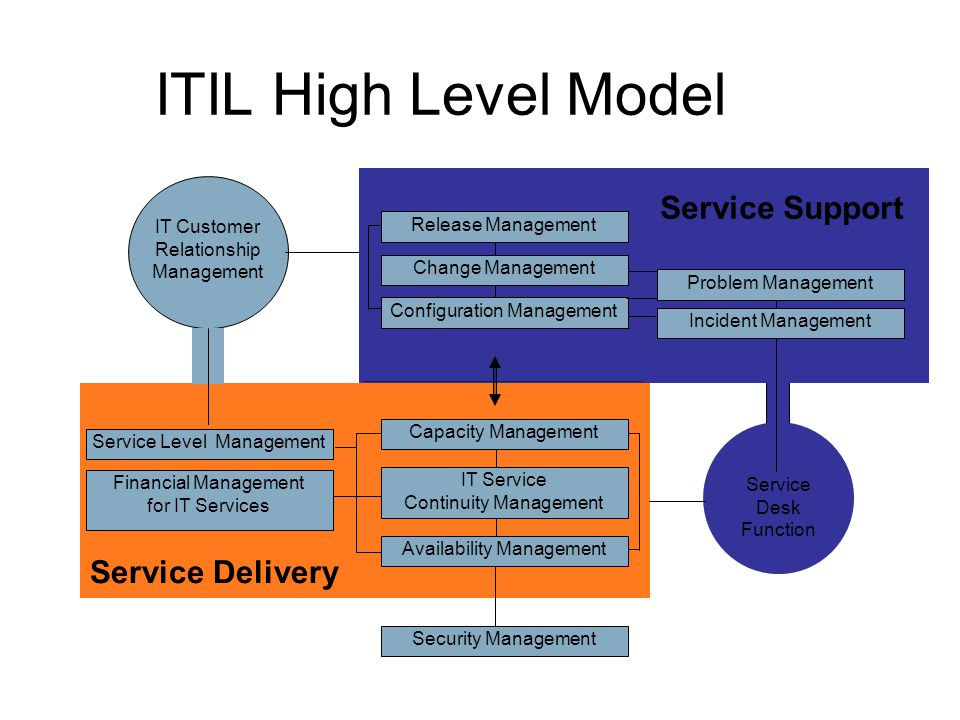 ITIL High Level Model Service Support Service Delivery