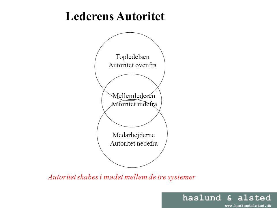 Lederens Autoritet Autoritet skabes i mødet mellem de tre systemer