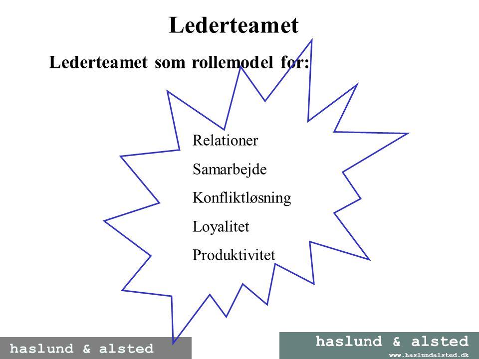 Lederteamet Lederteamet som rollemodel for: Samarbejde Konfliktløsning