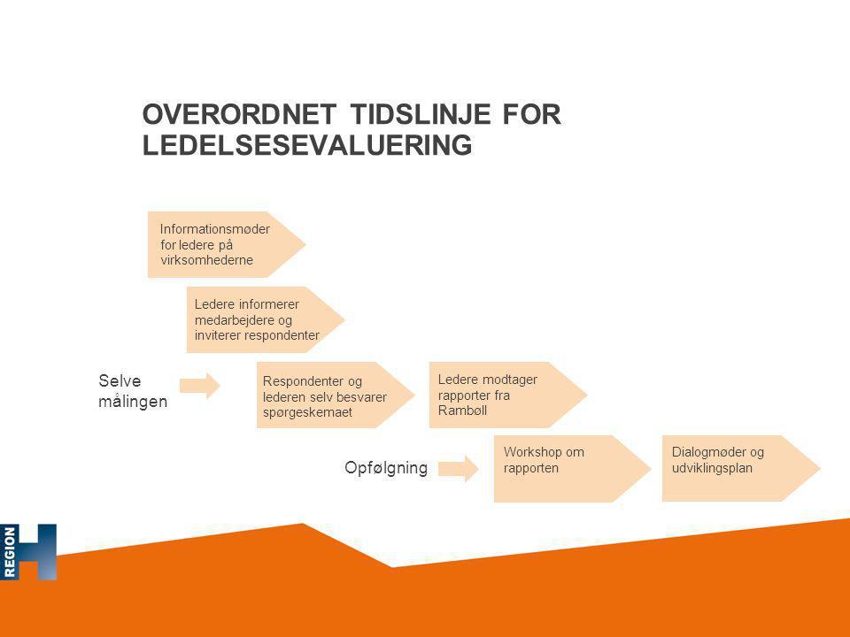 OVERORDNET TIDSLINJE FOR LEDELSESEVALUERING