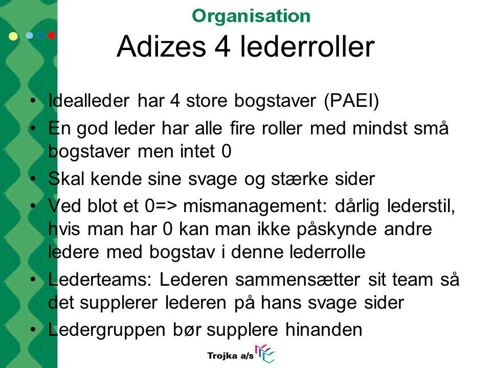 Adizes 4 lederroller Idealleder har 4 store bogstaver (PAEI)