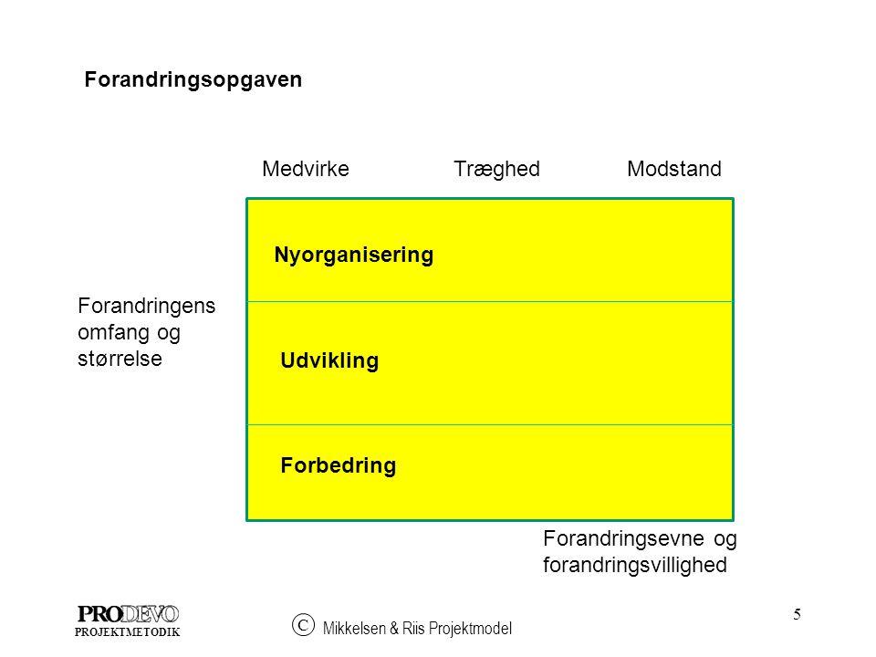 Nyorganisering Udvikling. Forbedring. Forandringens. omfang og. størrelse. Forandringsevne og.