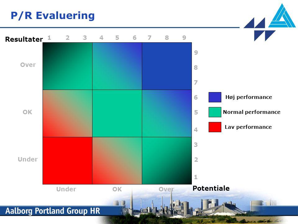 P/R Evaluering Resultater Potentiale 1 2 3 4 5 6 7 8 9 9 Over 8 7 6 OK