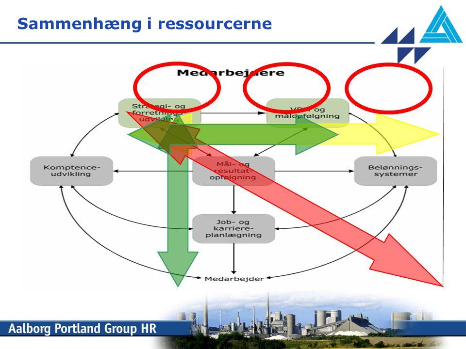 Sammenhæng i ressourcerne