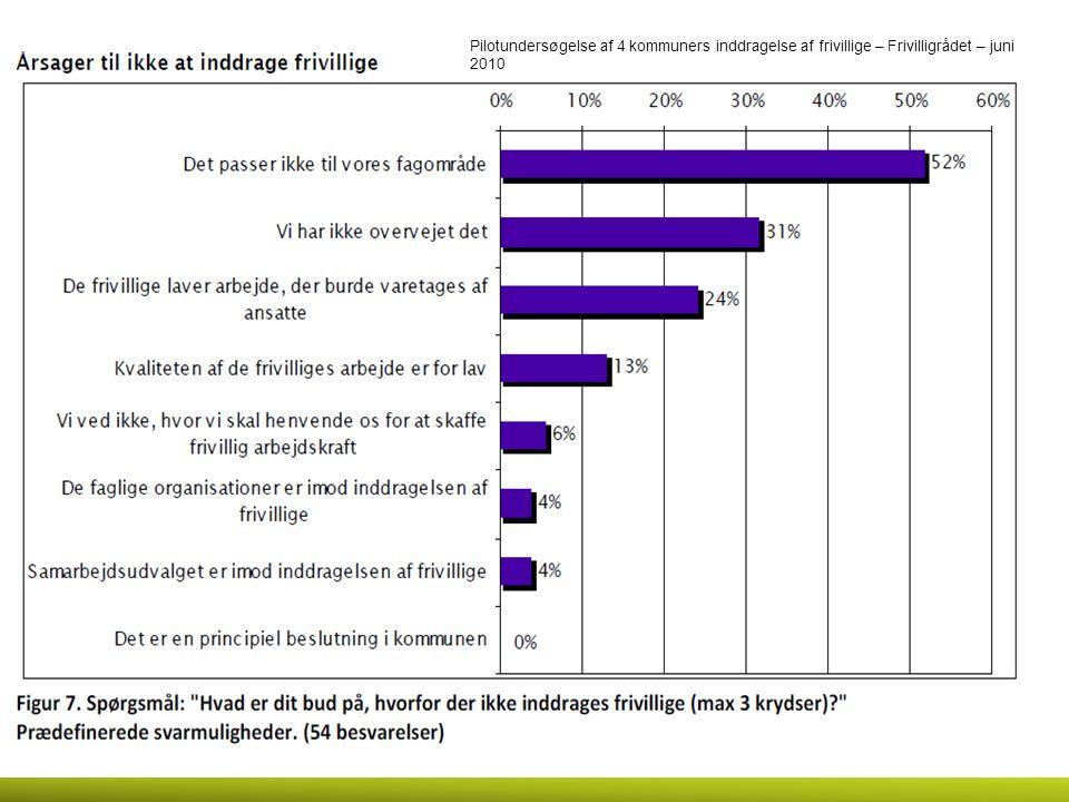 Pilotundersøgelse af 4 kommuners inddragelse af frivillige – Frivilligrådet – juni 2010