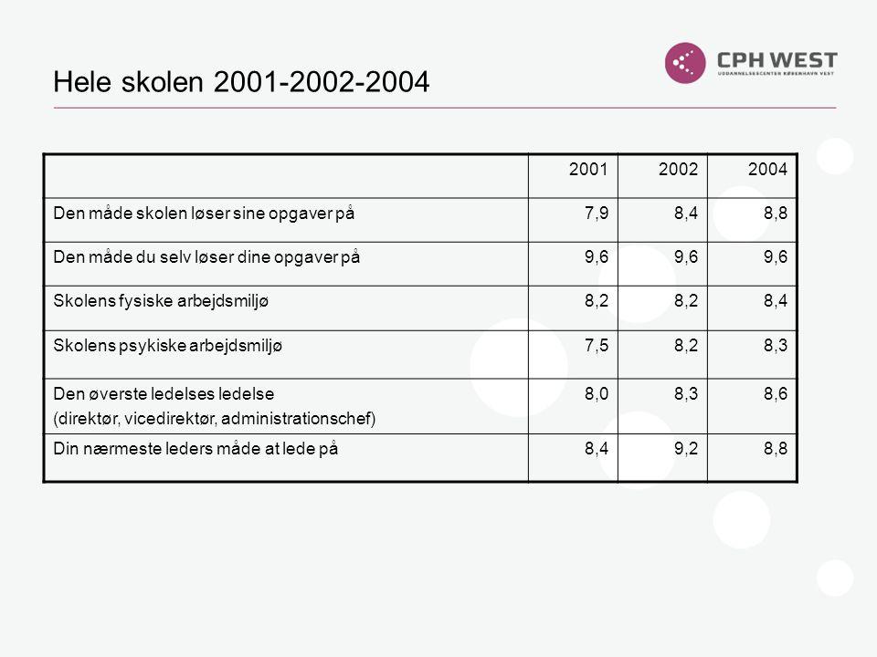 Hele skolen 2001-2002-2004 2001. 2002. 2004. Den måde skolen løser sine opgaver på. 7,9. 8,4. 8,8.