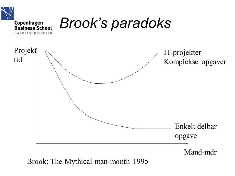 Brook's paradoks Projekt IT-projekter tid Komplekse opgaver