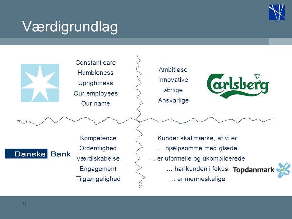 Værdigrundlag Constant care Humbleness Uprightness Our employees