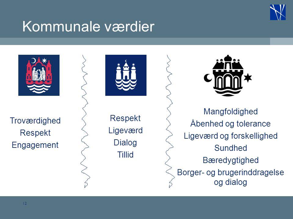 Kommunale værdier Mangfoldighed Respekt Åbenhed og tolerance