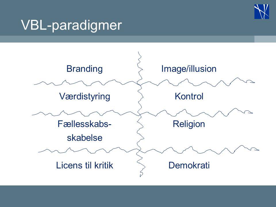 VBL-paradigmer Branding Værdistyring Fællesskabs- skabelse