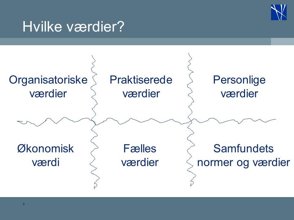 Hvilke værdier Organisatoriske værdier Praktiserede værdier