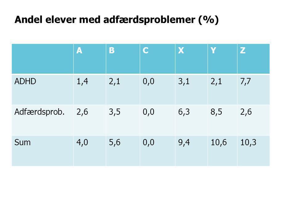 Andel elever med adfærdsproblemer (%)