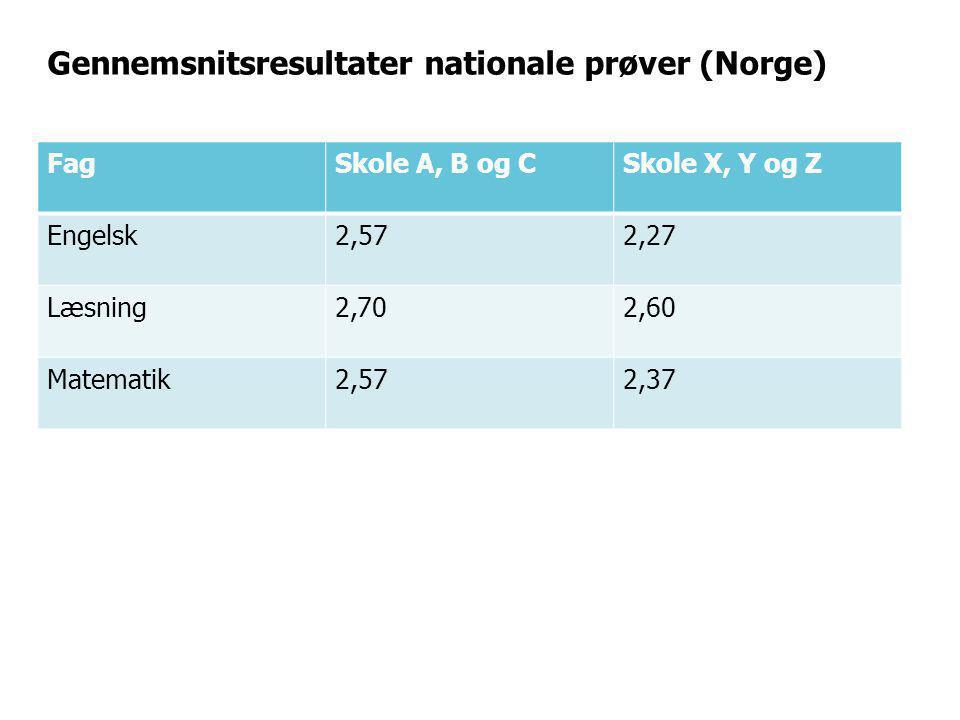 Gennemsnitsresultater nationale prøver (Norge)