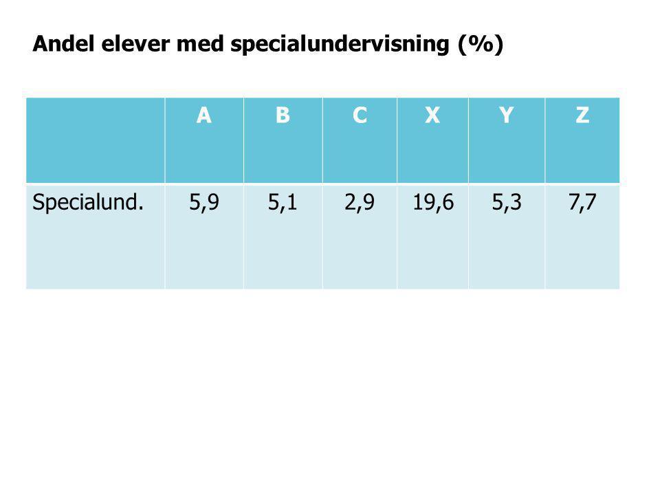 Andel elever med specialundervisning (%)
