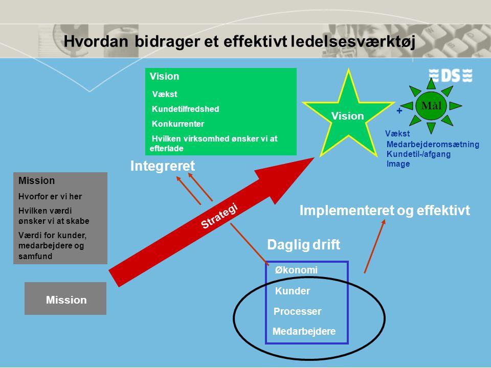 Hvordan bidrager et effektivt ledelsesværktøj