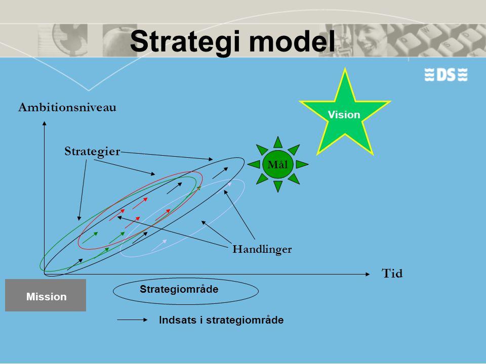 Strategi model Ambitionsniveau Strategier Tid Mål Handlinger Vision