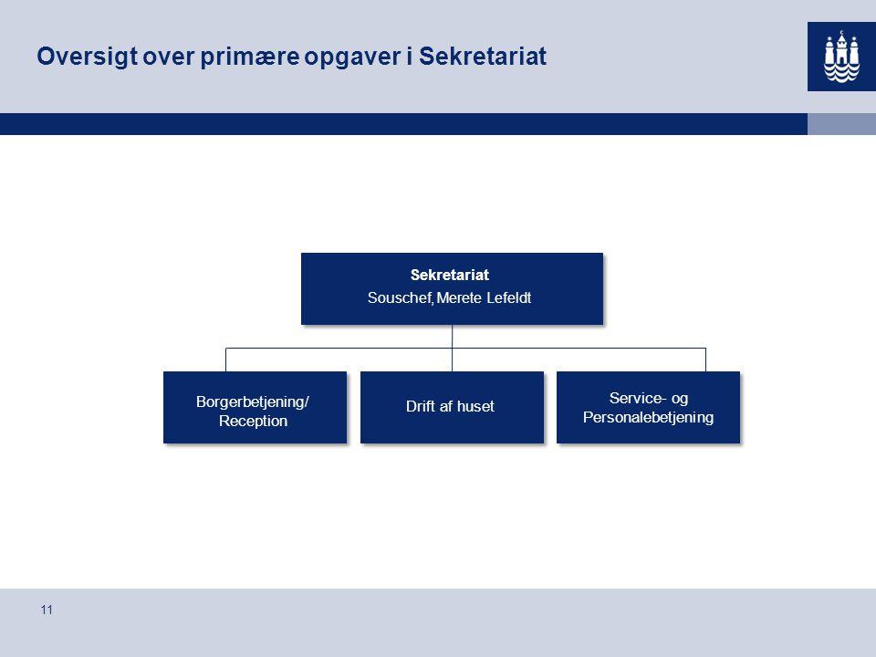 Oversigt over primære opgaver i Sekretariat