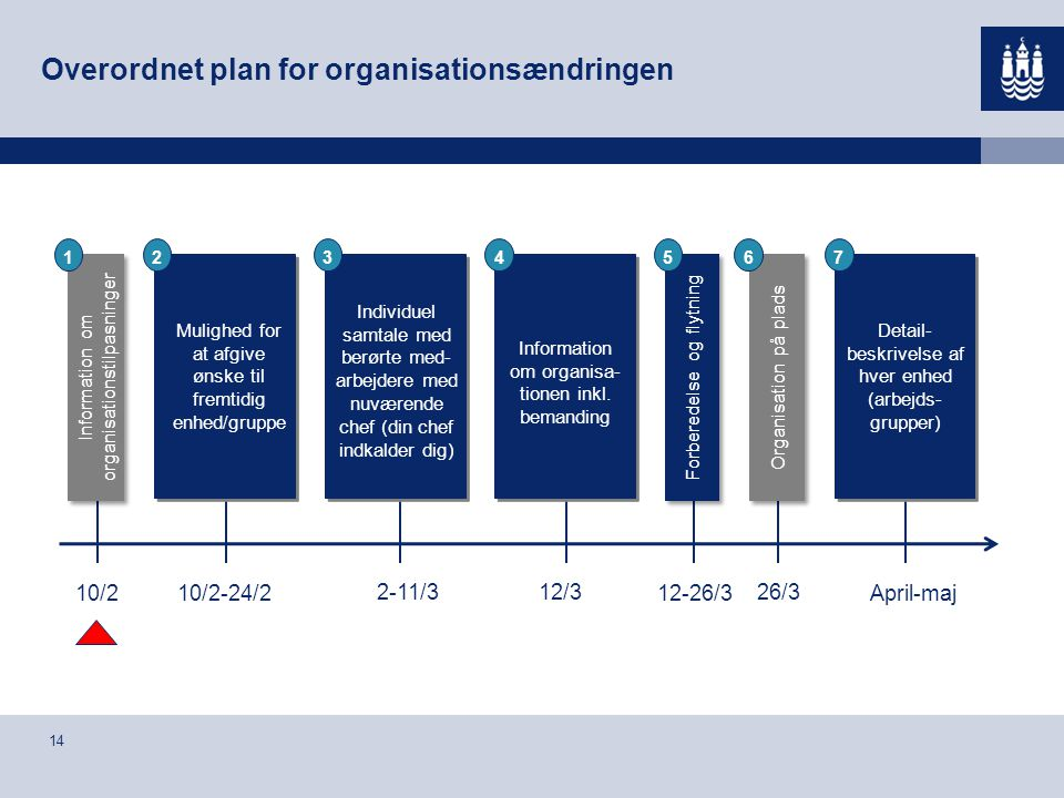 Overordnet plan for organisationsændringen