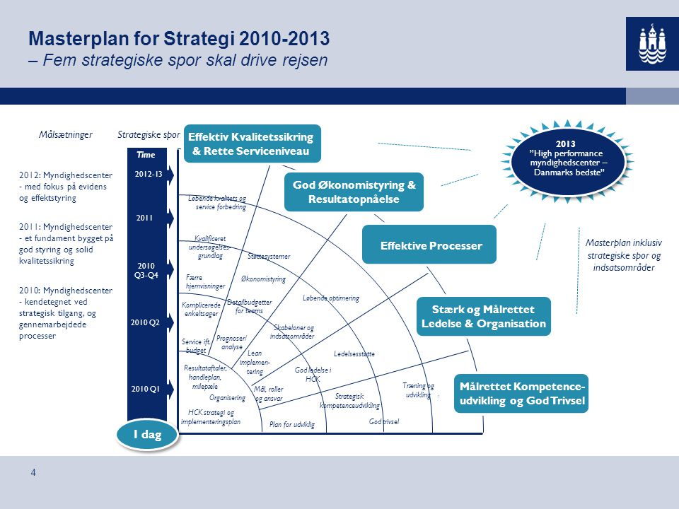 Masterplan for Strategi 2010-2013 – Fem strategiske spor skal drive rejsen