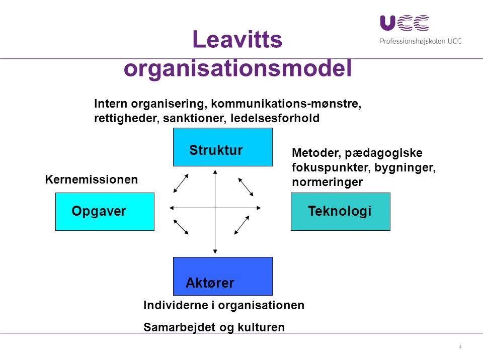 Leavitts organisationsmodel