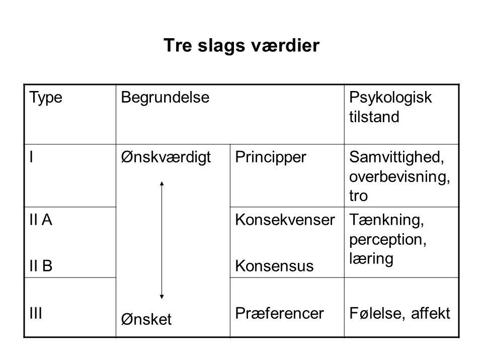 Tre slags værdier Type Begrundelse Psykologisk tilstand I Ønskværdigt