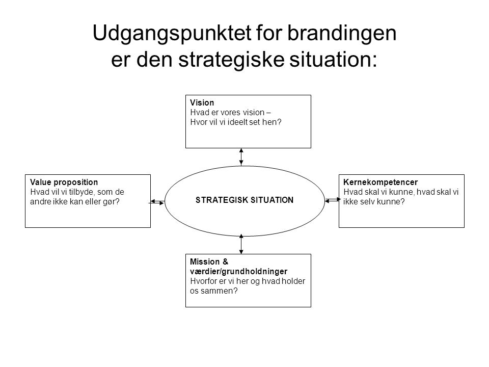 Udgangspunktet for brandingen er den strategiske situation: