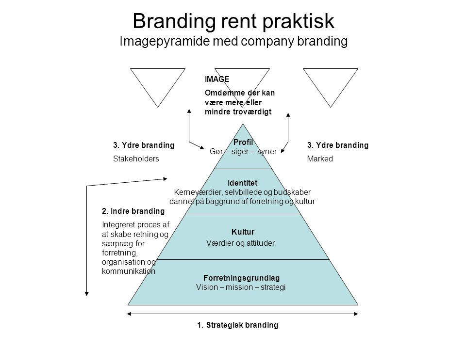 Branding rent praktisk Imagepyramide med company branding