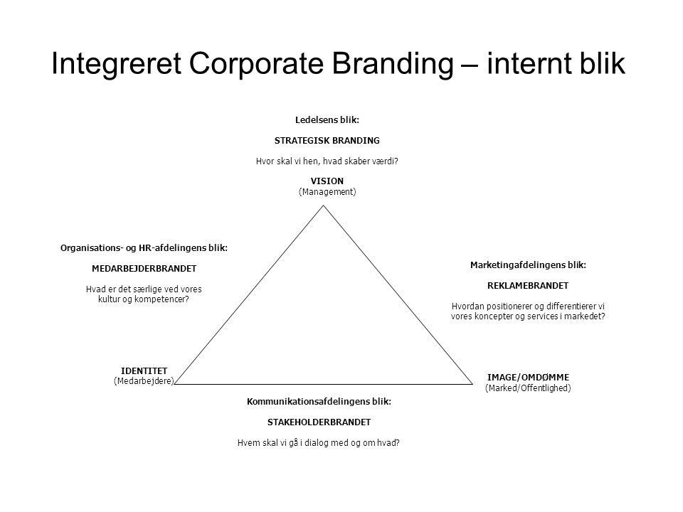 Integreret Corporate Branding – internt blik