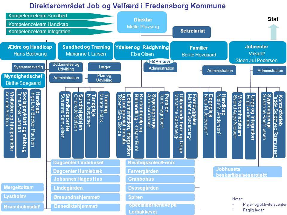 Direktørområdet Job og Velfærd i Fredensborg Kommune