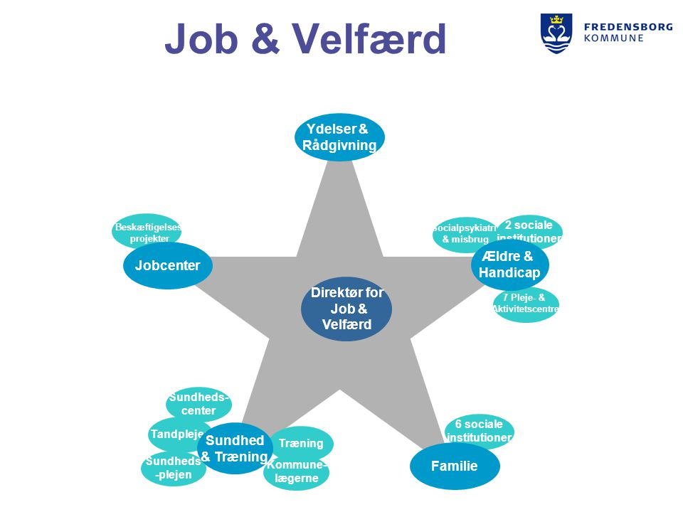 Job & Velfærd Ydelser & Rådgivning Ældre & Jobcenter Handicap