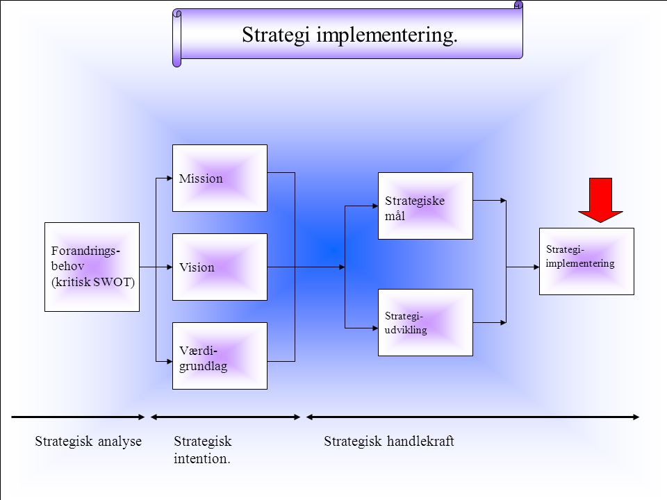 Strategi implementering.
