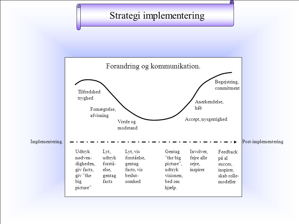 Strategi implementering