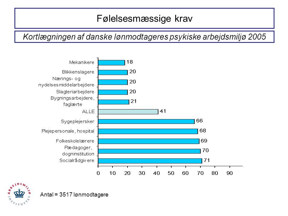 Kortlægningen af danske lønmodtageres psykiske arbejdsmiljø 2005