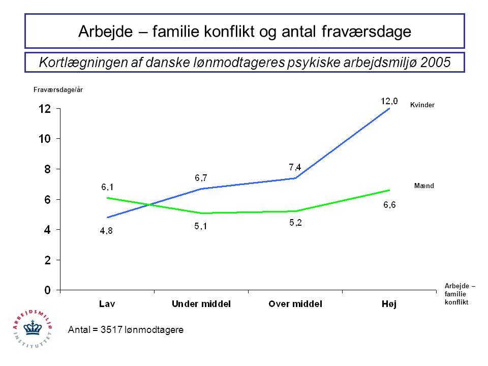 Arbejde – familie konflikt og antal fraværsdage