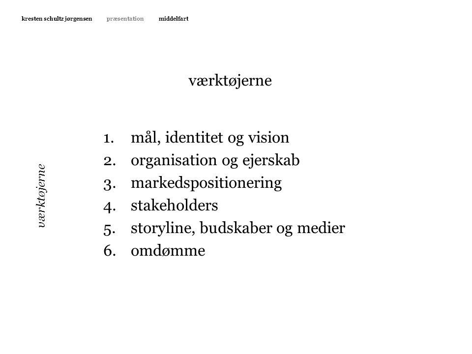 mål, identitet og vision organisation og ejerskab markedspositionering