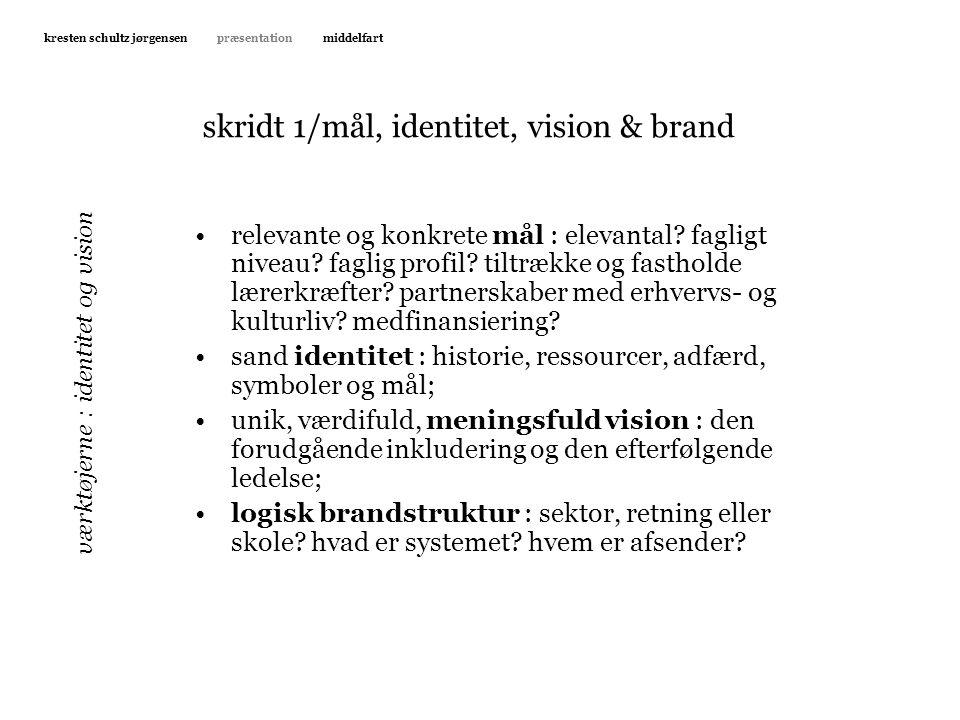 skridt 1/mål, identitet, vision & brand