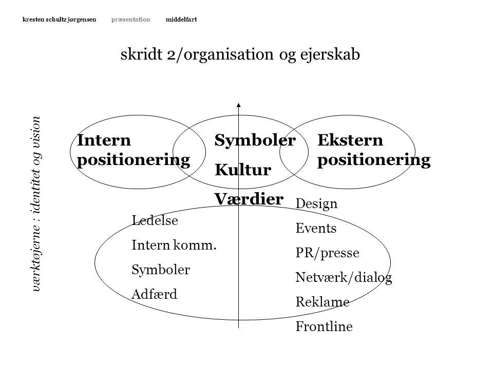 skridt 2/organisation og ejerskab