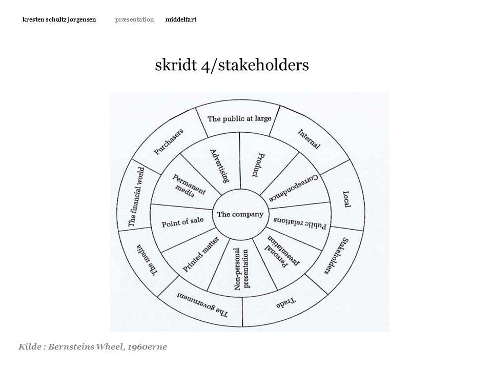 skridt 4/stakeholders Kravet om markedsføring Dilemmaerne