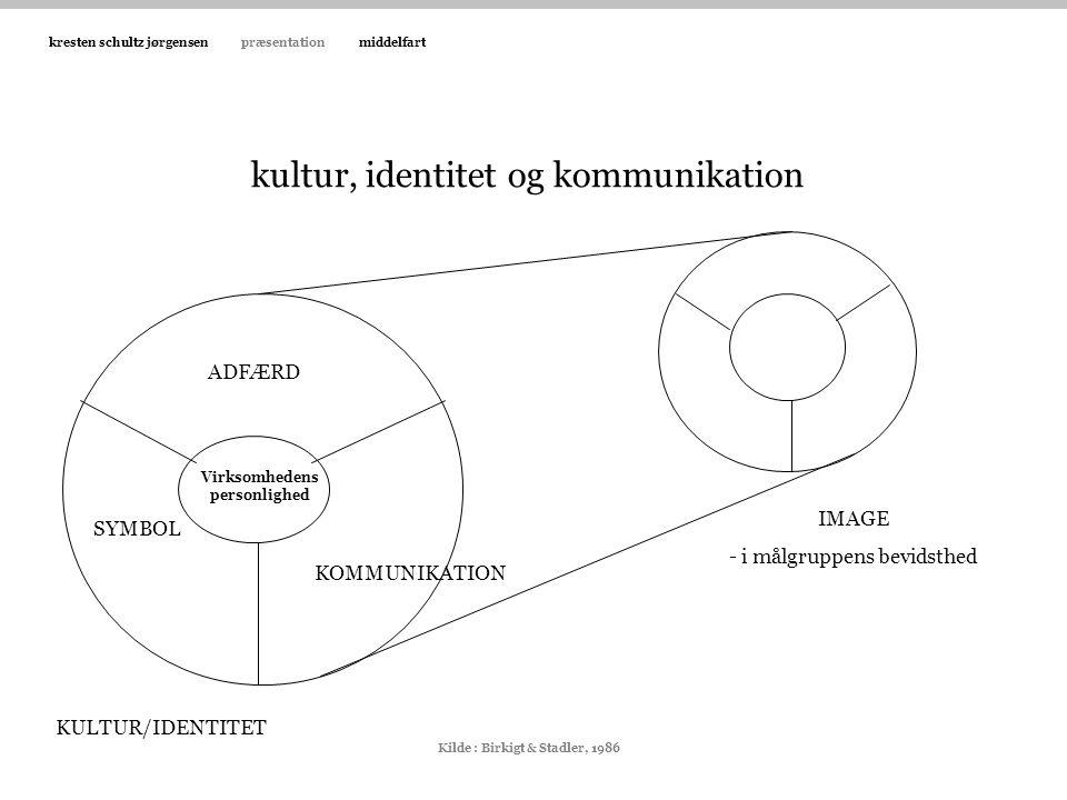 kultur, identitet og kommunikation
