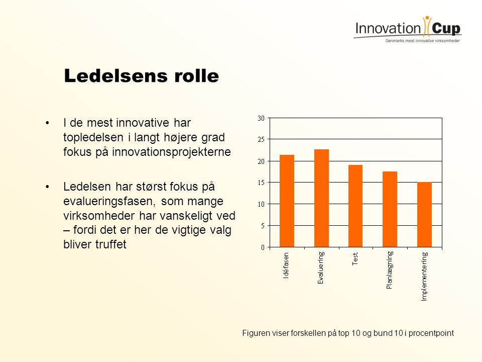 Ledelsens rolle I de mest innovative har topledelsen i langt højere grad fokus på innovationsprojekterne.