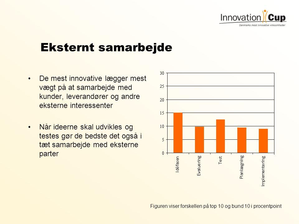 Eksternt samarbejde De mest innovative lægger mest vægt på at samarbejde med kunder, leverandører og andre eksterne interessenter.