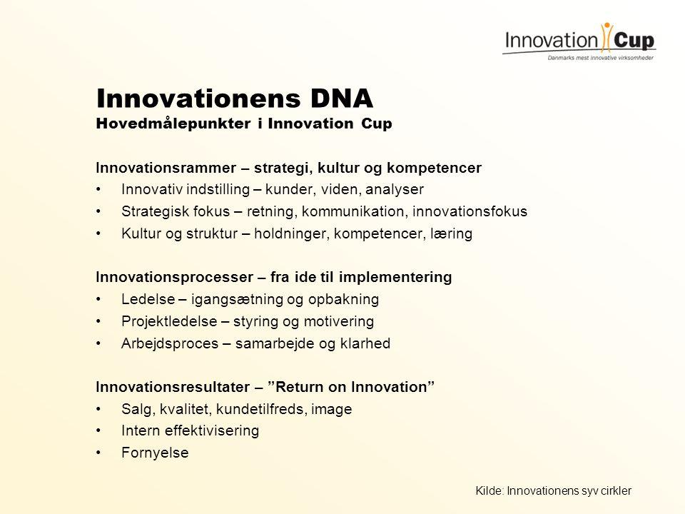Innovationens DNA Hovedmålepunkter i Innovation Cup