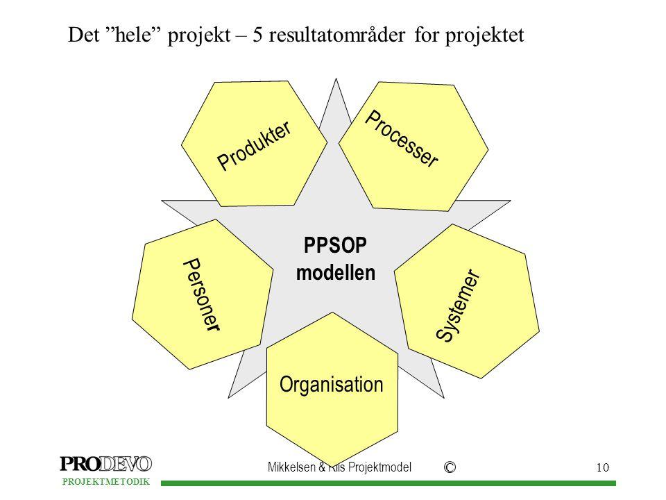 Personer Organisation. Systemer. Produkter. Processer.