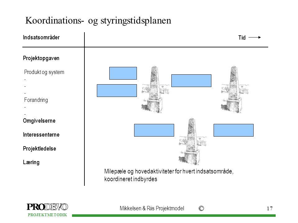 Koordinations- og styringstidsplanen