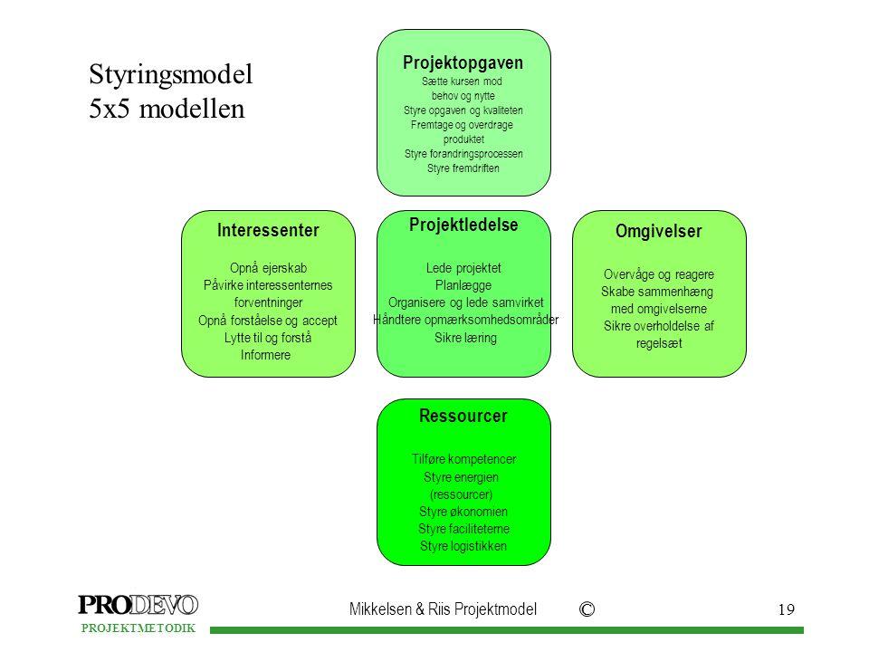 Styringsmodel 5x5 modellen Projektledelse Projektopgaven Ressourcer