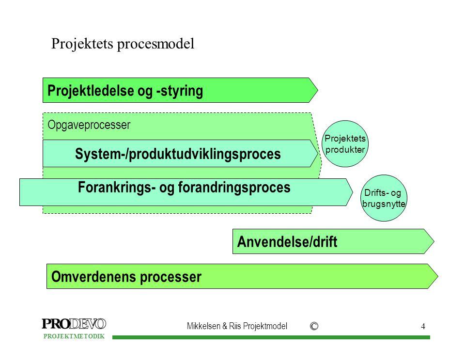 System-/produktudviklingsproces Forankrings- og forandringsproces