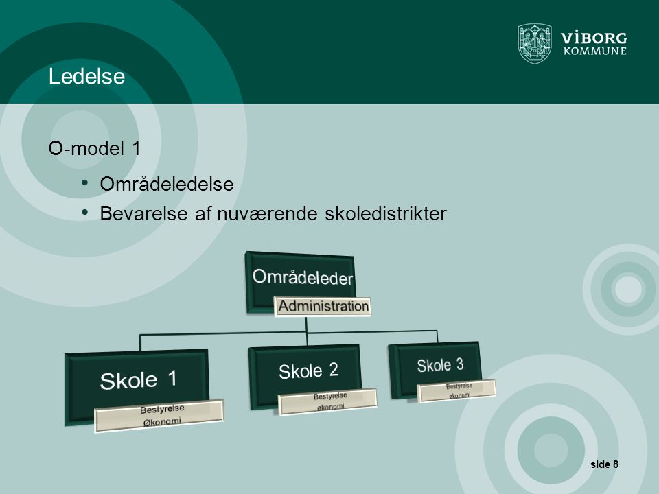 Ledelse O-model 1 Områdeledelse Bevarelse af nuværende skoledistrikter