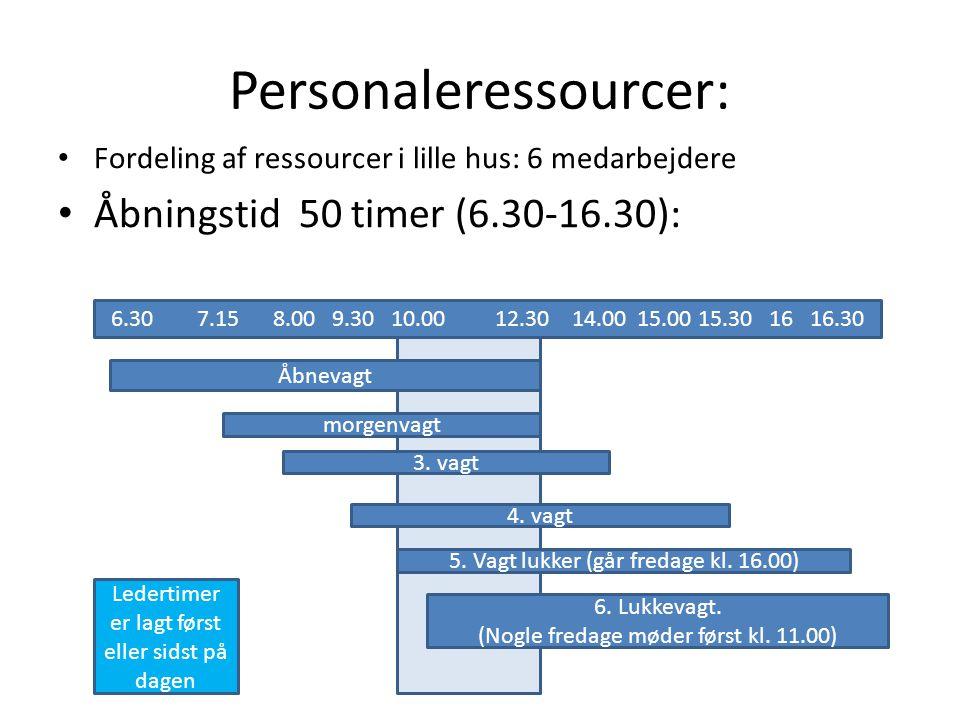 Personaleressourcer: